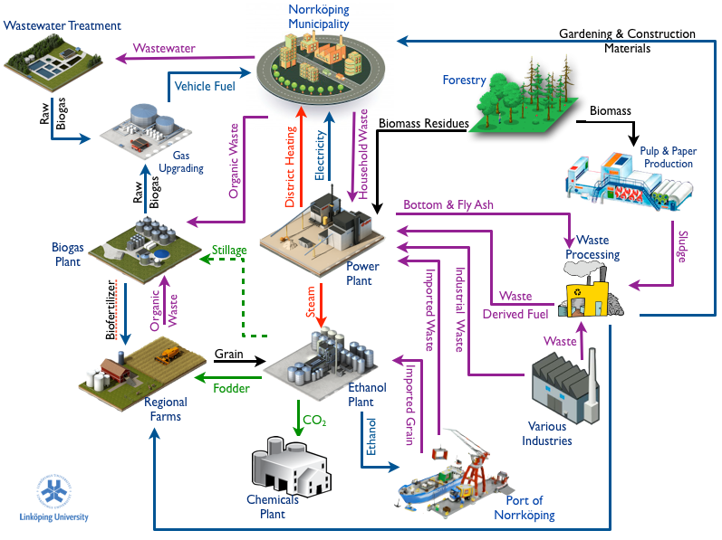 Diagram of Industrial Symbiosis Network in Norrkoping